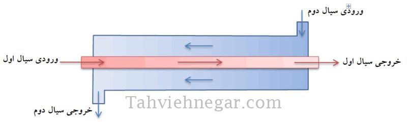 الگوی جریان مخالف در مبدل حرارتی لوله ای