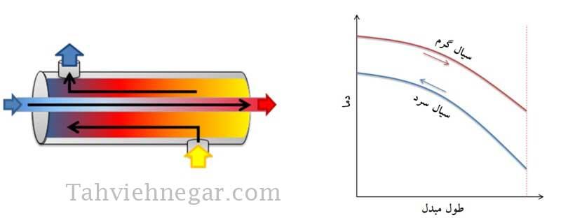 اختلاف دمای متوسط لگاریتمی در الگوی جریان مخالف در مبدل حرارتی پوسته و لوله