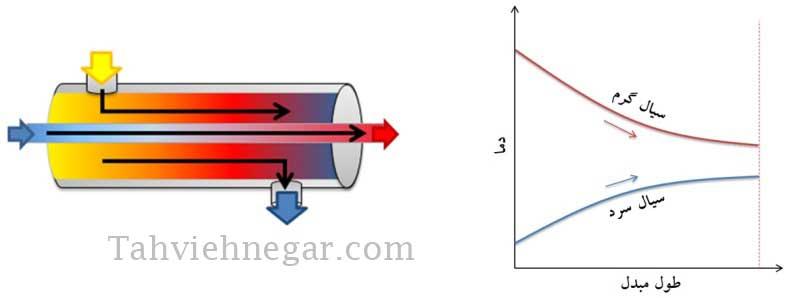اختلاف دمای متوسط لگاریتمی در الگوی جریان موازی در مبدل حرارتی پوسته و لوله