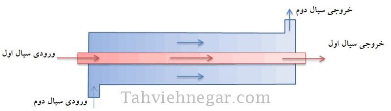 الگوی جریان موازی در مبدل حرارتی لوله ای