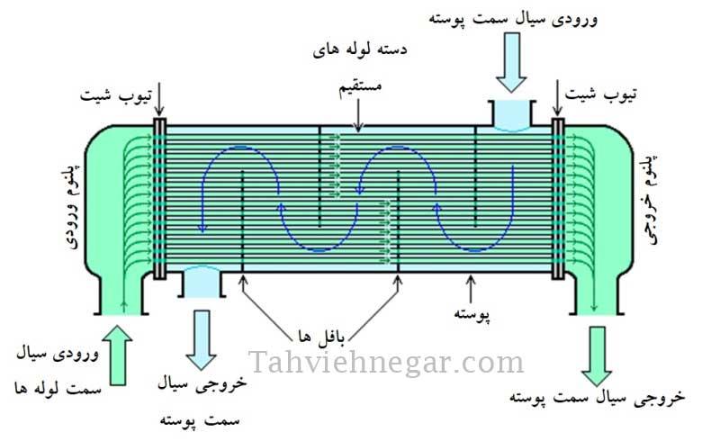 مبدل حرارتی پوسته و لوله با لوله های مستقیم (یک پاس)