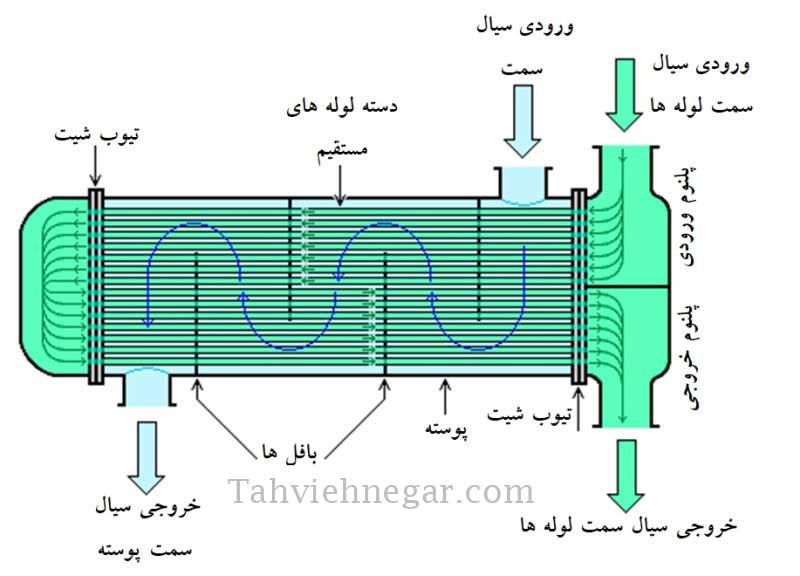 مبدل حرارتی پوسته و لوله با لوله های مستقیم (دو پاس)