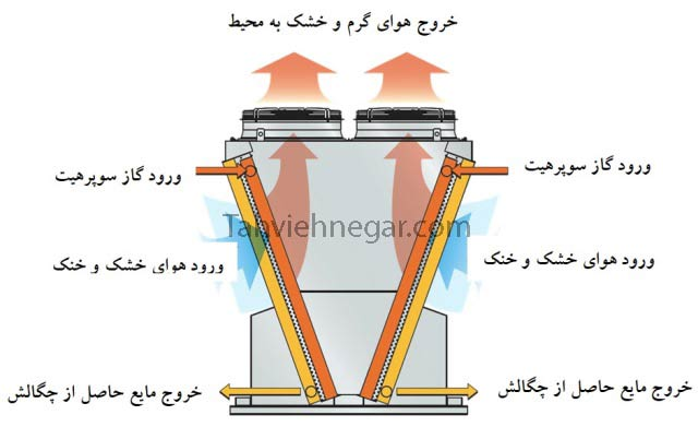عملکرد کندانسور هوایی (Air Cooled Condenser)