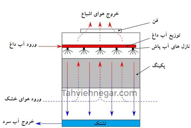 تصویر  عملکرد کولینگ تاور (برج خنک کننده )مدار باز از نوع جریان مخالف