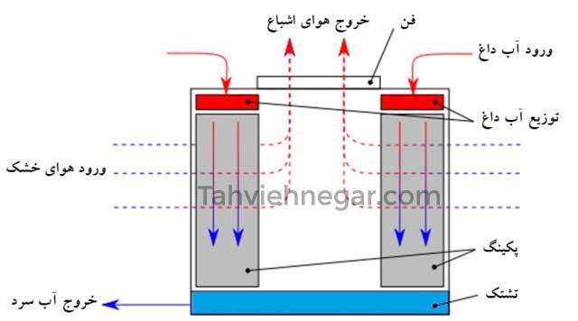 تصویر عملکرد کولینگ تاور (برج خنک کننده) مدار باز با جریان متقاطع