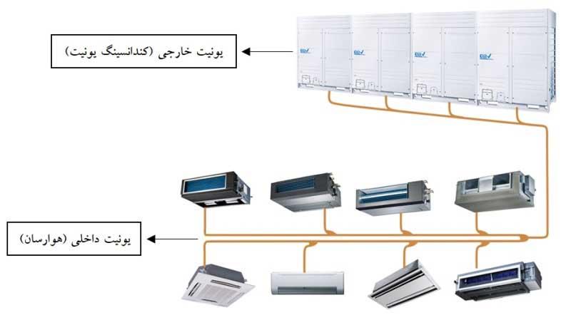 ساختار و عملکرد سیستم VRF