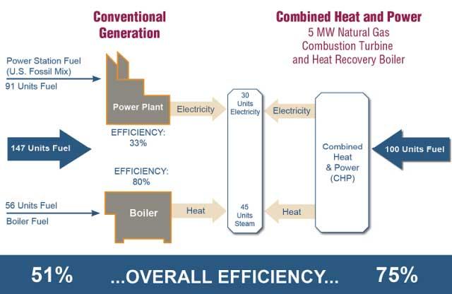 مقایسه راندمان نیروگاه های CHP و SHP ( تولید جداگانه برق و حرارت)