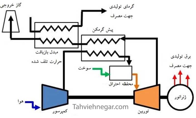 نیروگاه تولید همزمان برق و حرارت (CHP)