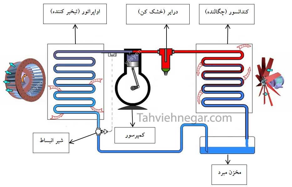 اجزای سیکل تبرید تراکمی بخار