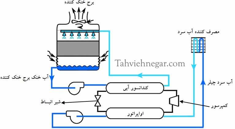 عملکرد کندانسور آبی در چیلر تراکمی آب خنک