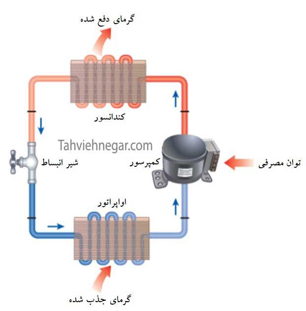 طرز کار چیلر تراکمی هوا خنک یا هوایی