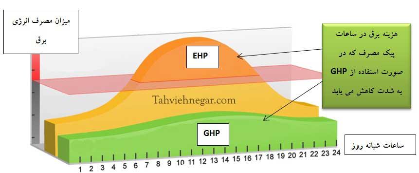 مقایسه سیستم GHP و EHP در هزینه برق مصرفی