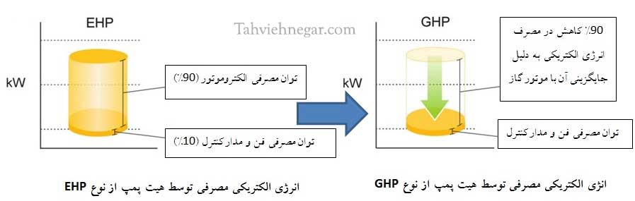 مقایسه مصرف برق در سیتم GHP و EHP