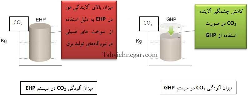 مقایسه سیستم GHP و EHP در میزان آلایندگی هوا