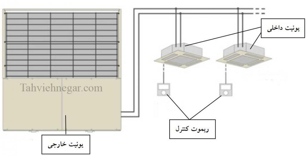 ساختار کلی سیستم GHP