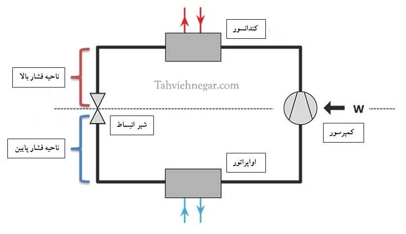 شیر انبسیاط و تقسیم سیکل تبرید تراکمی به دو ناحیه فشار بالا و پایین
