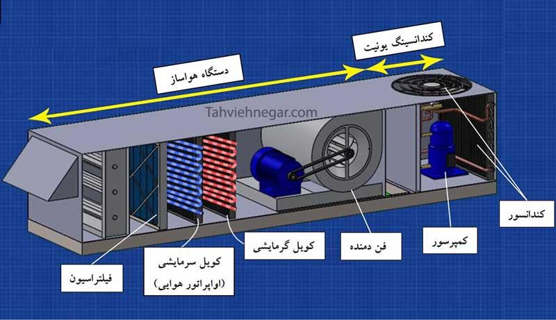 اجزای مختلف هواساز و کندانسینگ یونیت در روفتاپ پکیج