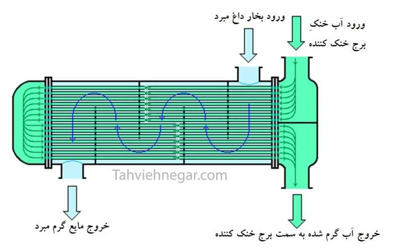 کندانسور آبی (پوسته و لوله – دو پاس) در چیلر تراکمی آب خنک