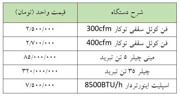 مقایسه قیمت چیلر و اسپلیت یا کولر گازی (اسپیلت)