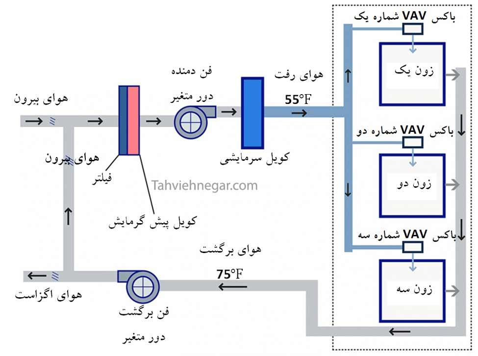 دیاگرام شماتیک دستگاه هواساز حجم متغیر