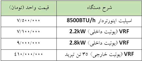 مقایسه قیمت کولر گازی یا اسپلیت با وی آر اف