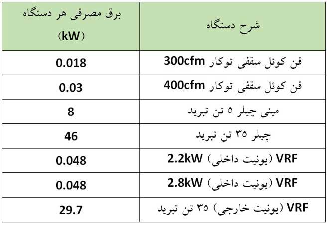 مقایسه مصرف برق سیستم VRF با چیلر