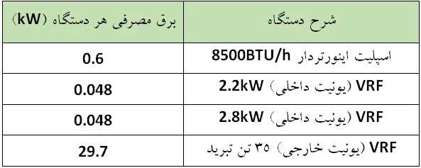 مقایسه مصرف برق اسپلیت و سیستم وی آر اف