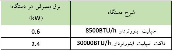 مقایسه مصرف برق سیستم های اسپلیت و داکت اسپلیت