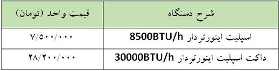 مقایسه قیمت اسپلیت یا کولر گازی و داکت اسپلیت