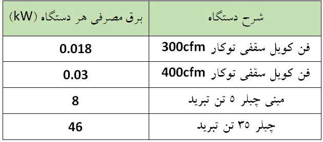 مقایسه و تفاوت مصرف برق چیلر و مینی چیلر