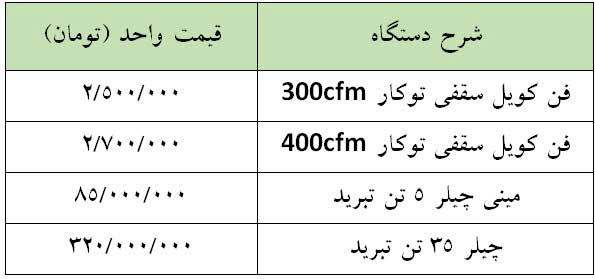 مقایسه و تفاوت قیمت چیلر و مینی چیلر
