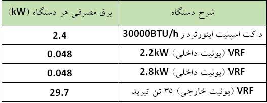 مقایسه و تفاوت میزان مصرف برق داکت اسپلیت و VRF