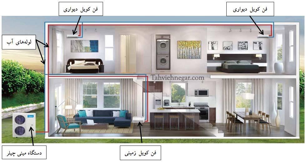 مینی چیلر آپارتمانی یا خانگی