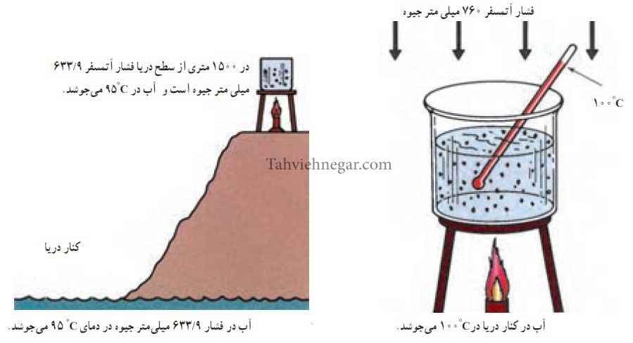 رابطه فشار و نقطه جوش یا تبخیر در آب