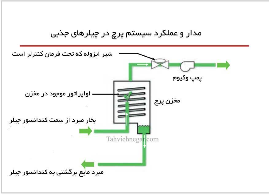 مدار و عملکرد سیستم پرچ در چیلر جذبی