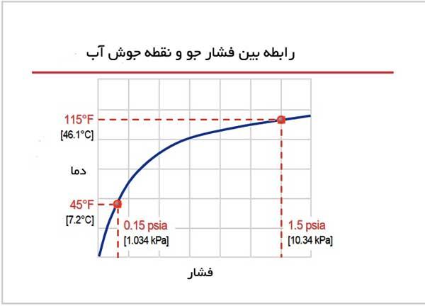 دیاگرام رابطه فشار جو و نقطه جوش آب در سیکل جذبی