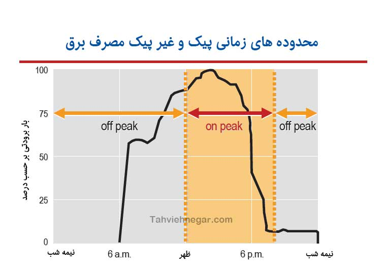 نمودار زمانی اوج مصرف برق