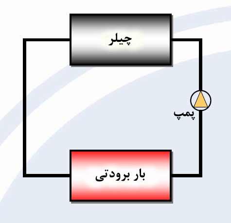 سیستم چیلر بدون آیس بانک