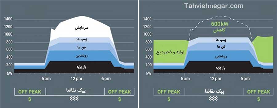آیس بانک و کاهش مصرف برق