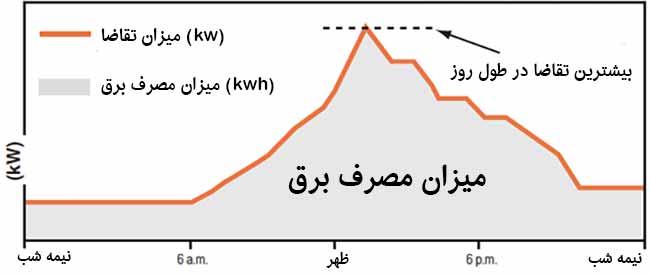کاهش مصرف برق به وسیله آیس بانک