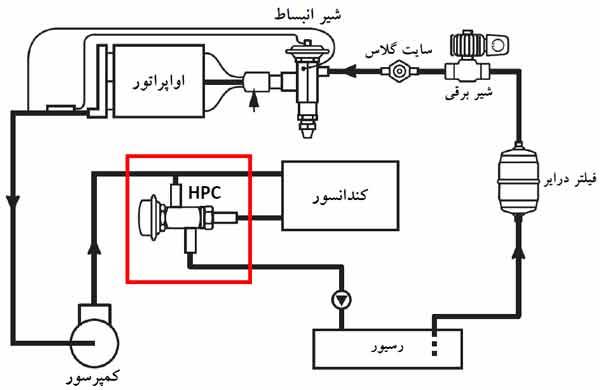 موقعیت قرارگیری شیر Head pressure control در سیکل تبرید تراکمی بخار