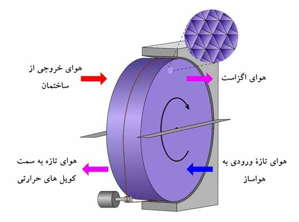 سیستم بازیافت حرارت از نوع چرخ حرارتی در هواساز هایژنیک