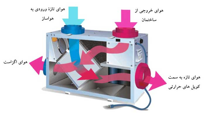 سیستم بازیافت حرارت از نوع مبدل حرارتی صفحه ای